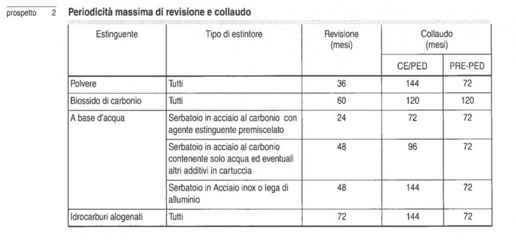 Prospetto periodicità manutenzioni estintori - Norma UNI 9994-1:2013