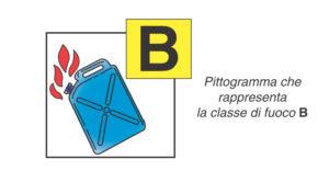 Classe B - Combustibili Liquidi